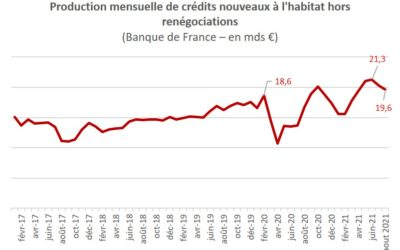 Le crédit immobilier entre dans une zone d'incertitude